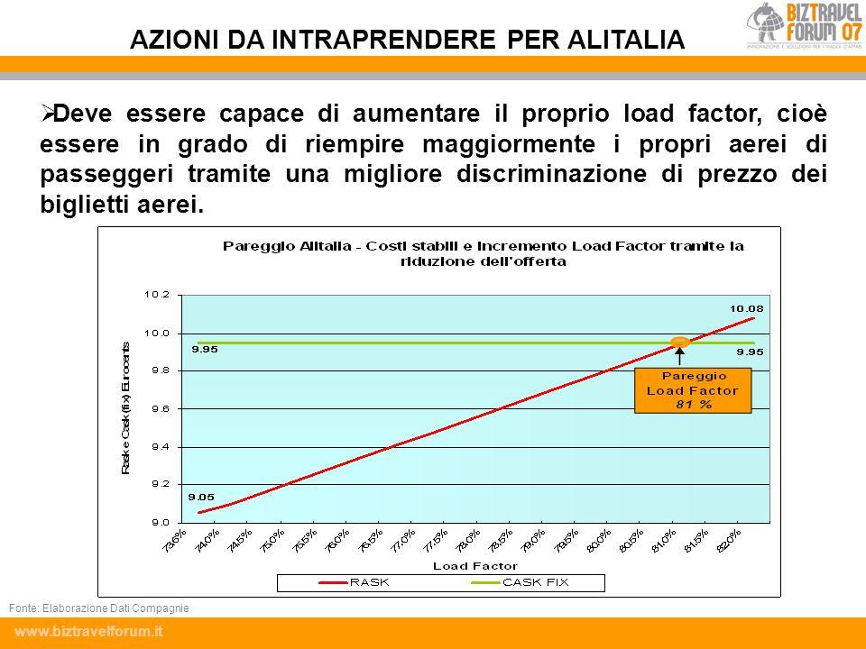 www.biztravelforum.it Deve essere capace di aumentare il proprio load factor, cioè essere in grado di riempire maggiormente i propri aerei di passegge