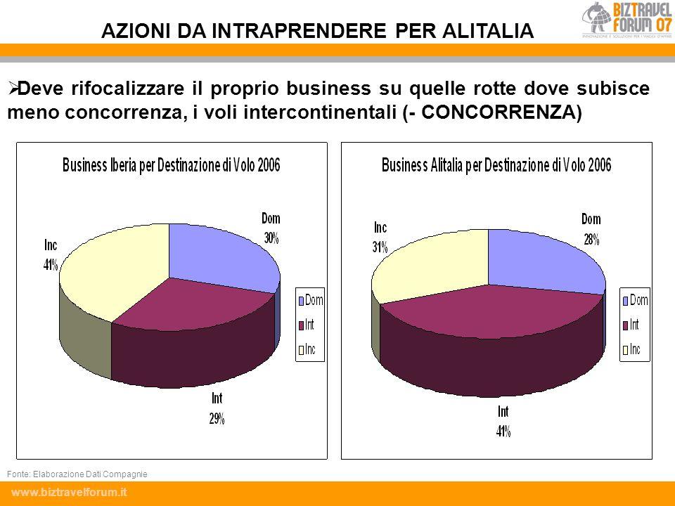 www.biztravelforum.it Deve rifocalizzare il proprio business su quelle rotte dove subisce meno concorrenza, i voli intercontinentali (- CONCORRENZA) A
