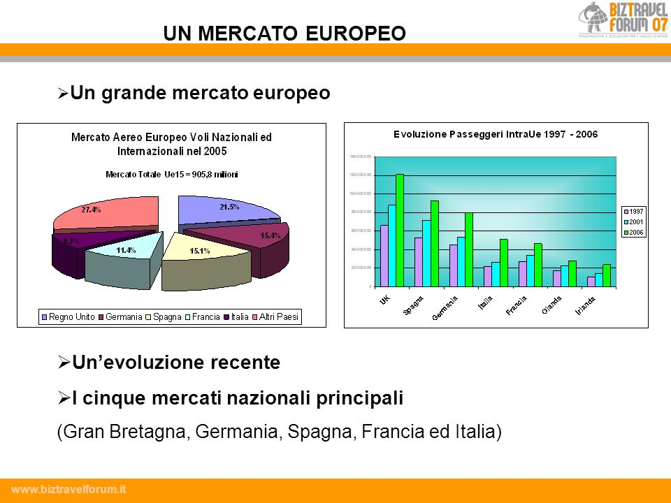 www.biztravelforum.it Il 25,5% dei voli low cost ha come destinazione la Gran Bretagna, il 19,8% la Germania e il 18% la Spagna Si denotano diverse differenze a seconda dei punti di origine: Milano ha come prima destinazione la Spagna, seguita dalla Gran Bretagna e la Germania Roma ha una distribuzione simile (cambiano solo le percentuali) Gli altri aeroporti del Centro Nord hanno come prima destinazione la Gran Bretagna (32,8%) seguita da Germania (18%) e Spagna (13,4%) Gli aeroporti del Sud hanno invece come prima destinazione la Germania (38,3%), come seconda la Gran Bretagna (21,7%) e come terza la Svizzera - Austria (12,6%) ORIGINE - DESTINAZIONE DEI VOLI INTERNAZIONALI LC