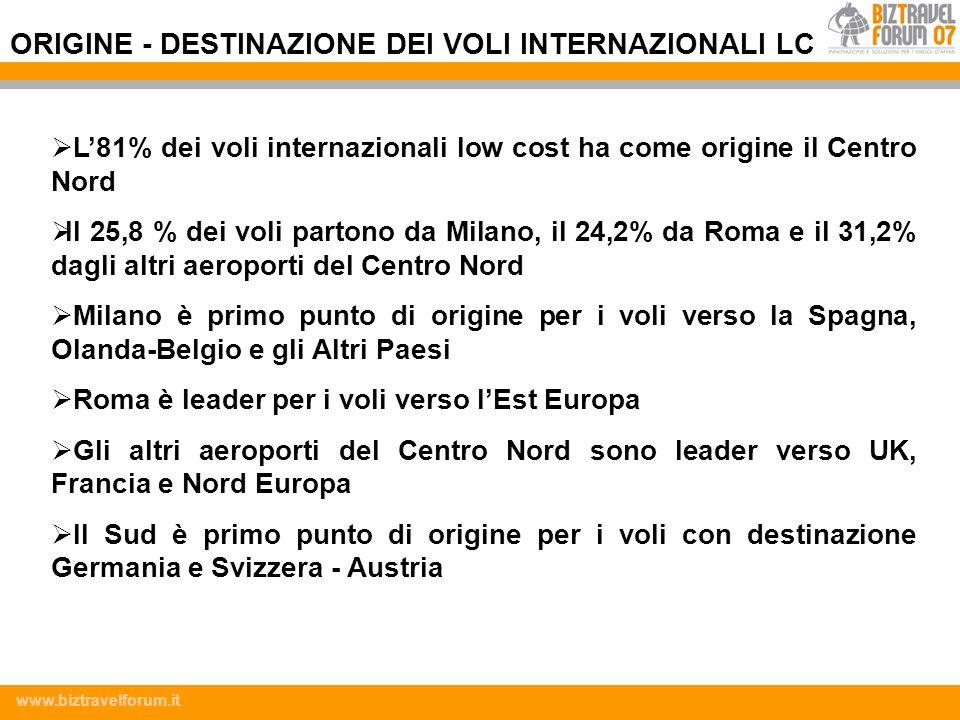 www.biztravelforum.it L81% dei voli internazionali low cost ha come origine il Centro Nord Il 25,8 % dei voli partono da Milano, il 24,2% da Roma e il