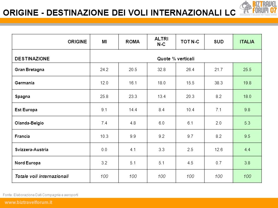 www.biztravelforum.it ORIGINEMIROMA ALTRI N-C TOT N-CSUDITALIA DESTINAZIONEQuote % verticali Gran Bretagna24.220.532.826.421.725.5 Germania12.016.118.