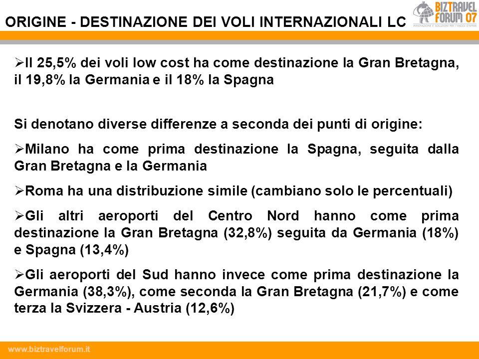 www.biztravelforum.it Il 25,5% dei voli low cost ha come destinazione la Gran Bretagna, il 19,8% la Germania e il 18% la Spagna Si denotano diverse di
