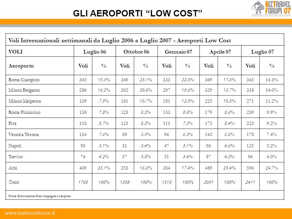 www.biztravelforum.it Voli Internazionali settimanali da Luglio 2006 a Luglio 2007 - Aeroporti Low Cost VOLILuglio 06Ottobre 06Gennaio 07Aprile 07Lugl