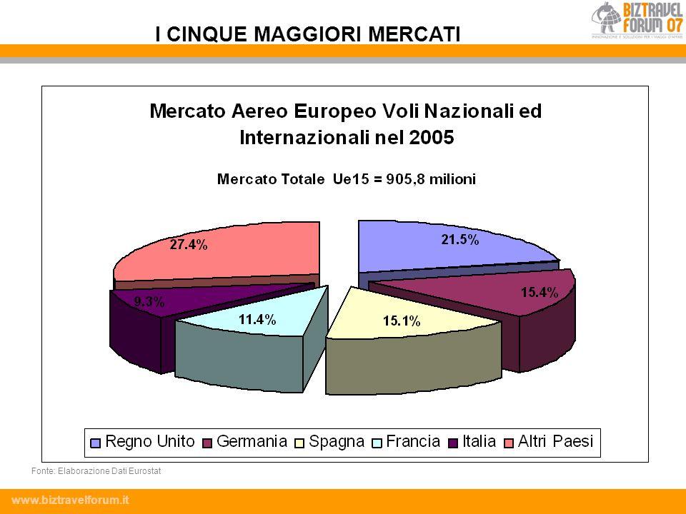 www.biztravelforum.it I CINQUE MAGGIORI MERCATI Fonte: Elaborazione Dati Eurostat