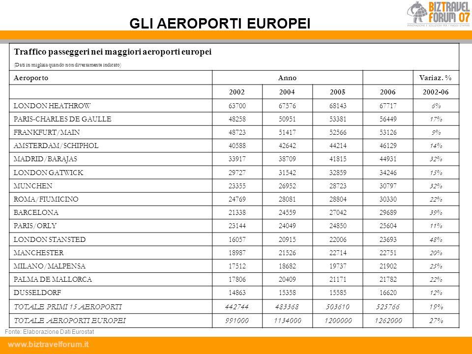 www.biztravelforum.it Traffico passeggeri nei maggiori aeroporti europei (Dati in migliaia quando non diversamente indicato) AeroportoAnno Variaz. % 2