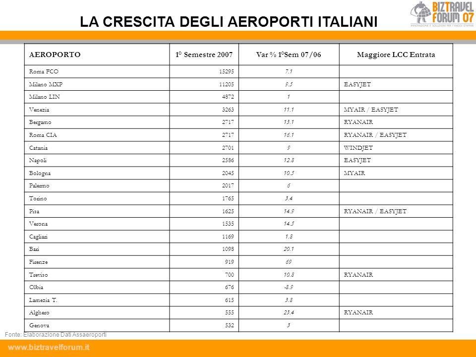 www.biztravelforum.it AEROPORTO1° Semestre 2007Var % 1°Sem 07/06Maggiore LCC Entrata Roma FCO152957.1 Milano MXP112059.5EASYJET Milano LIN48721 Venezi