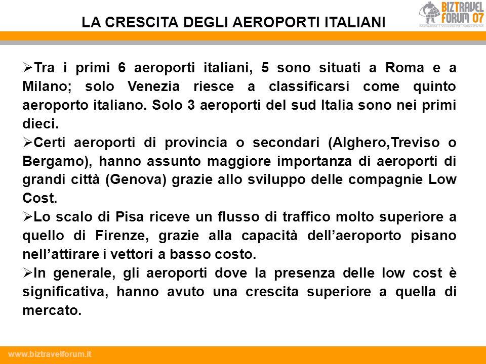 www.biztravelforum.it Tra i primi 6 aeroporti italiani, 5 sono situati a Roma e a Milano; solo Venezia riesce a classificarsi come quinto aeroporto it