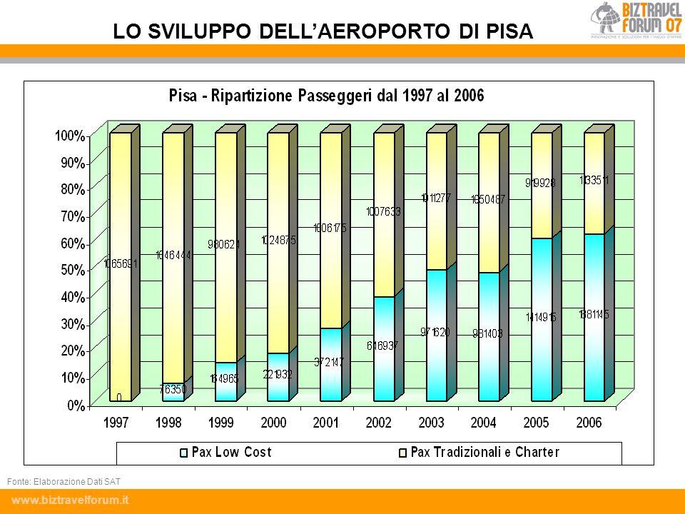 www.biztravelforum.it LO SVILUPPO DELLAEROPORTO DI PISA Fonte: Elaborazione Dati SAT