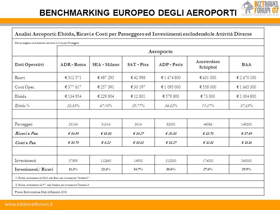 www.biztravelforum.it Analisi Aeroporti: Ebitda, Ricavi e Costi per Passeggero ed Investimenti escludendo le Attività Diverse Dati in migliaia ad escl