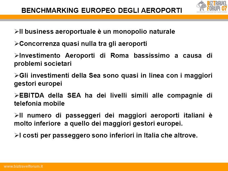 www.biztravelforum.it Il business aeroportuale è un monopolio naturale Concorrenza quasi nulla tra gli aeroporti Investimento Aeroporti di Roma bassis