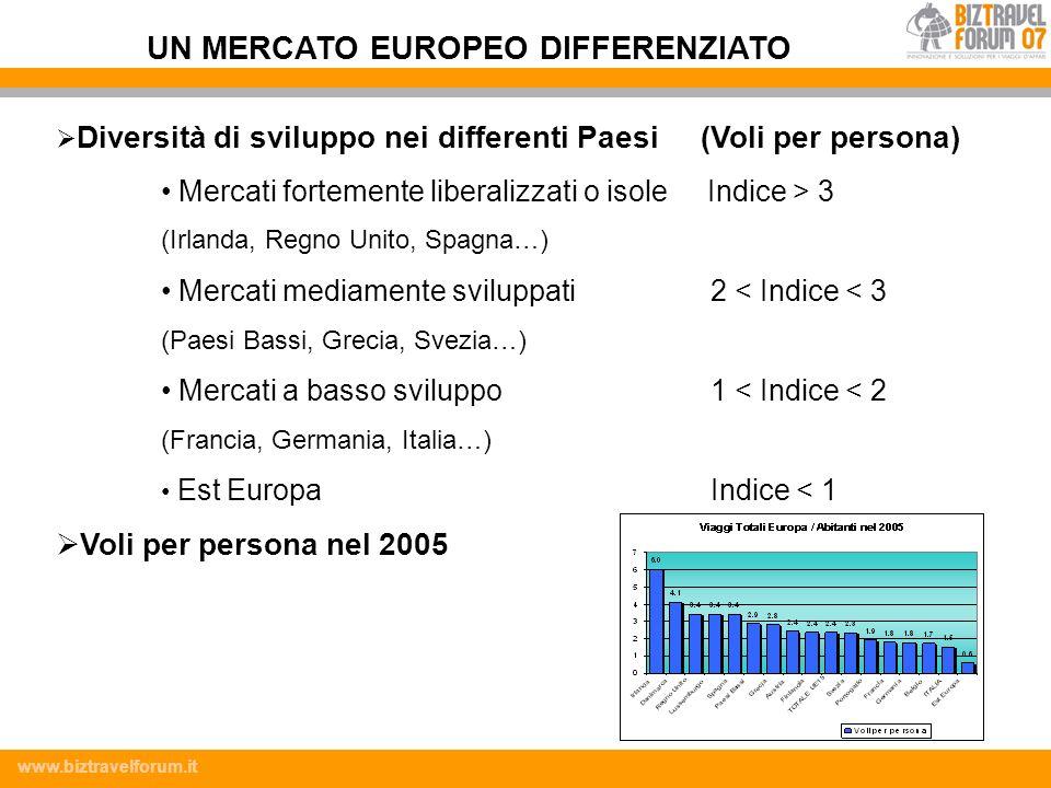 www.biztravelforum.it Il massimo raggiungibile dallindice è 10000 (concorrenza nulla) LItalia non conosce concorrenza nel settore ferroviario, al contrario della Gran Bretagna CONCORRENZA NEL SETTORE FERROVIARIO IN ITALIA Fonte: Elaborazione Dati Eurostat