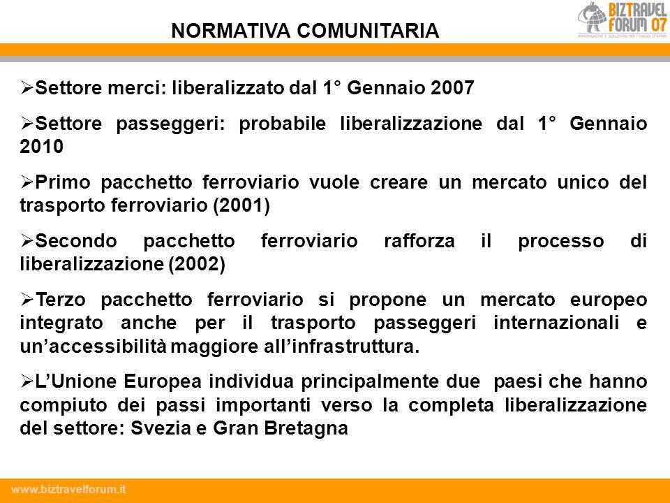 www.biztravelforum.it Settore merci: liberalizzato dal 1° Gennaio 2007 Settore passeggeri: probabile liberalizzazione dal 1° Gennaio 2010 Primo pacche