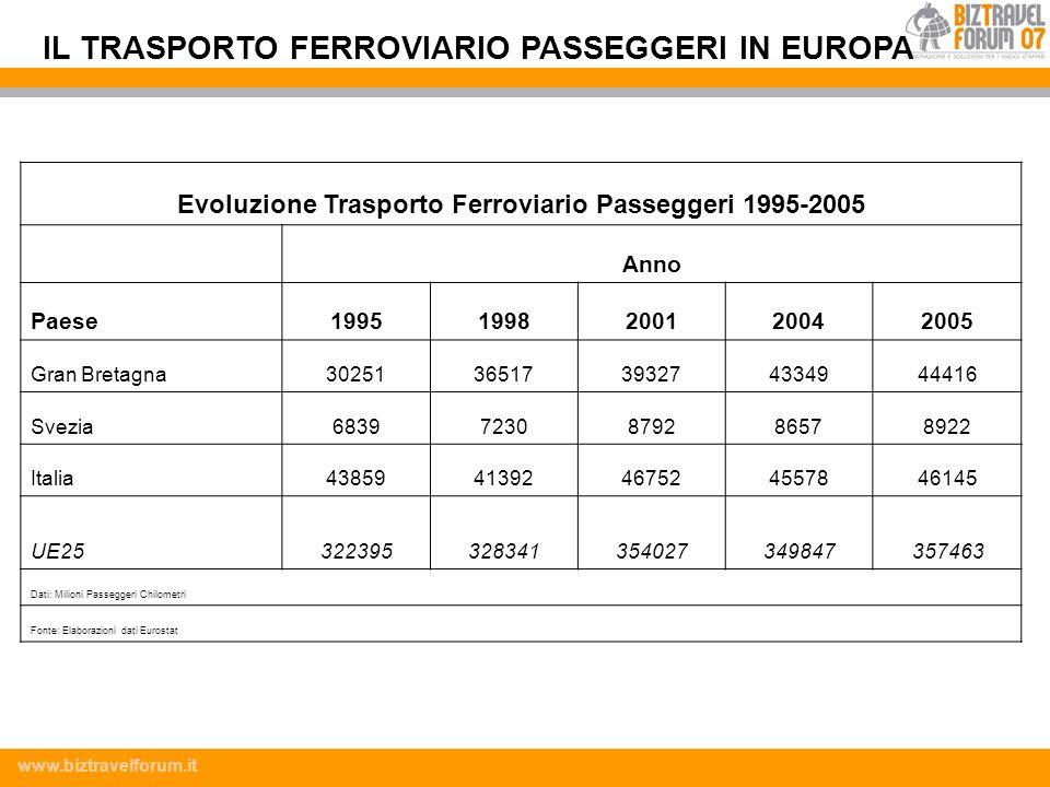 www.biztravelforum.it Evoluzione Trasporto Ferroviario Passeggeri 1995-2005 Anno Paese19951998200120042005 Gran Bretagna3025136517393274334944416 Svez