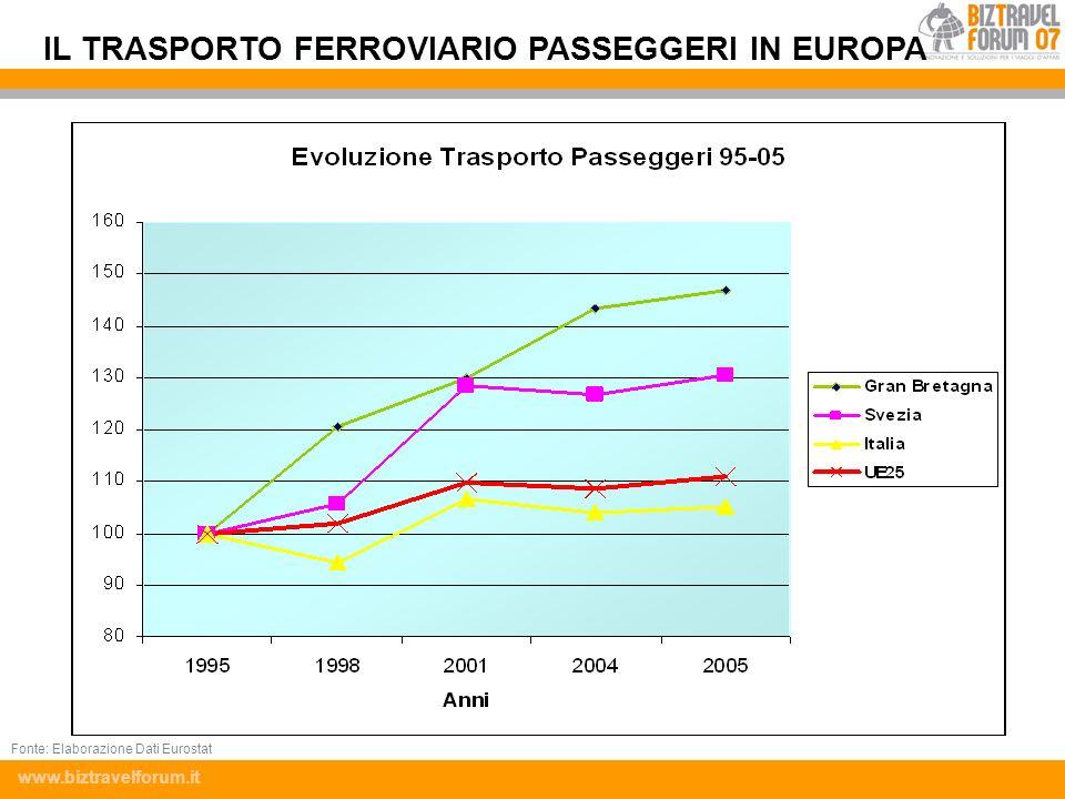 www.biztravelforum.it IL TRASPORTO FERROVIARIO PASSEGGERI IN EUROPA Fonte: Elaborazione Dati Eurostat