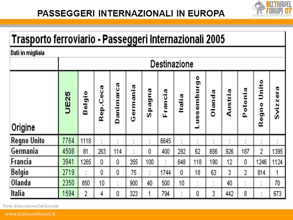 www.biztravelforum.it PASSEGGERI INTERNAZIONALI IN EUROPA Fonte: Elaborazione Dati Eurostat