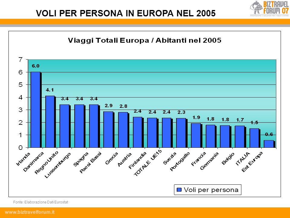 www.biztravelforum.it VOLI PER PERSONA IN EUROPA NEL 2005 Fonte: Elaborazione Dati Eurostat