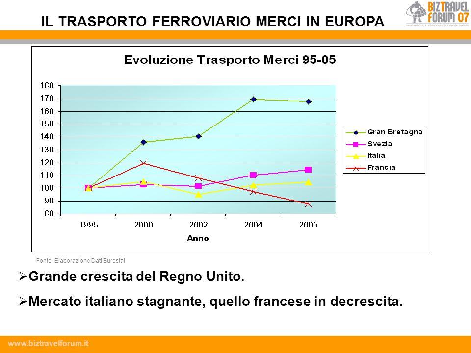 www.biztravelforum.it Grande crescita del Regno Unito. Mercato italiano stagnante, quello francese in decrescita. IL TRASPORTO FERROVIARIO MERCI IN EU
