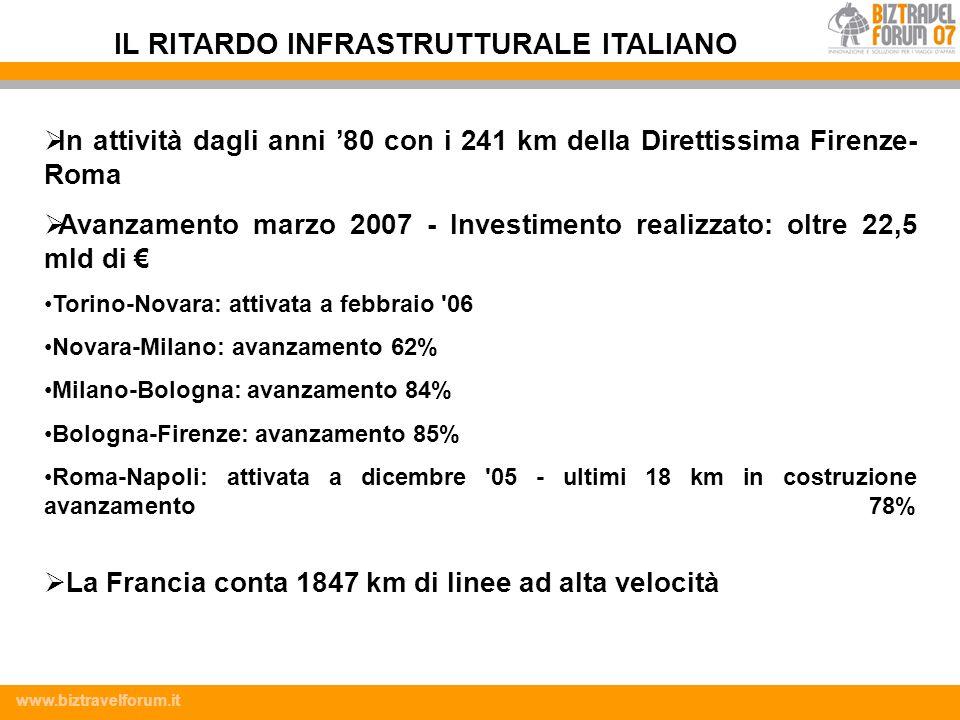 www.biztravelforum.it In attività dagli anni 80 con i 241 km della Direttissima Firenze- Roma Avanzamento marzo 2007 - Investimento realizzato: oltre