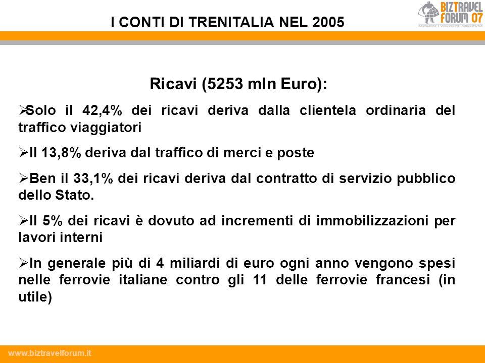 www.biztravelforum.it Ricavi (5253 mln Euro): Solo il 42,4% dei ricavi deriva dalla clientela ordinaria del traffico viaggiatori Il 13,8% deriva dal t