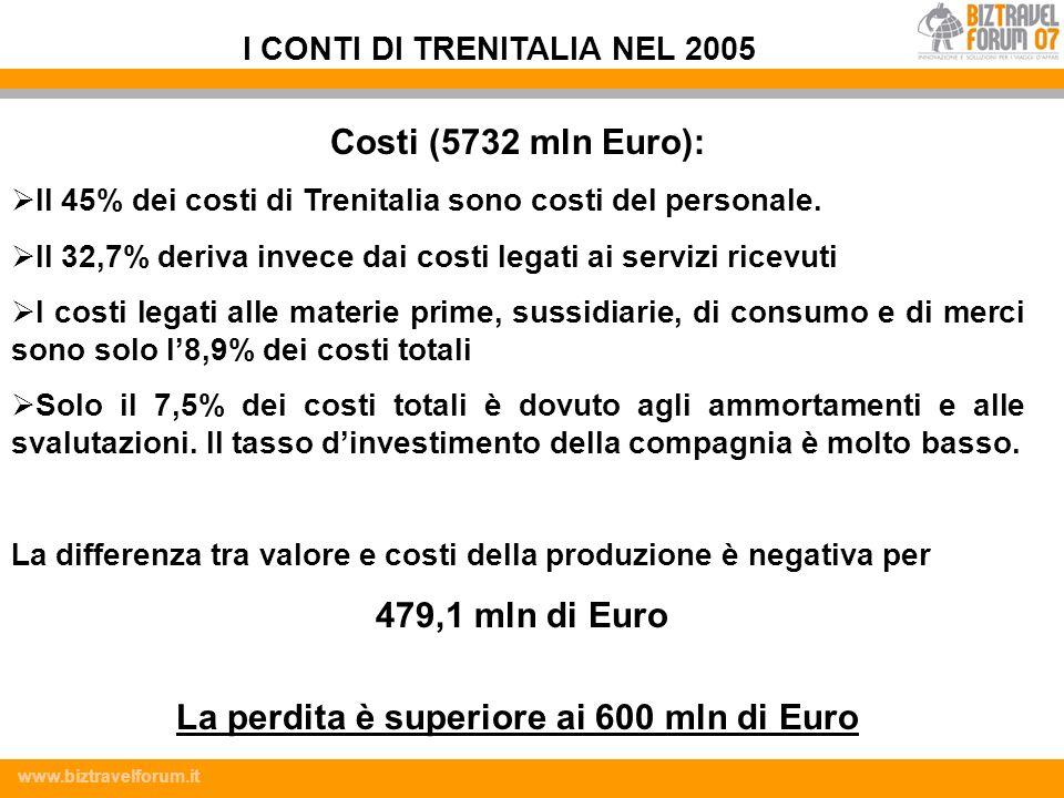 www.biztravelforum.it Costi (5732 mln Euro): Il 45% dei costi di Trenitalia sono costi del personale. Il 32,7% deriva invece dai costi legati ai servi