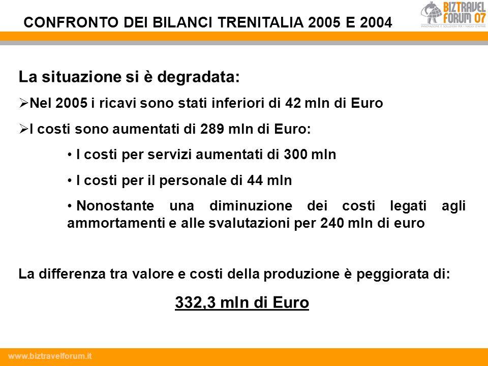 www.biztravelforum.it La situazione si è degradata: Nel 2005 i ricavi sono stati inferiori di 42 mln di Euro I costi sono aumentati di 289 mln di Euro