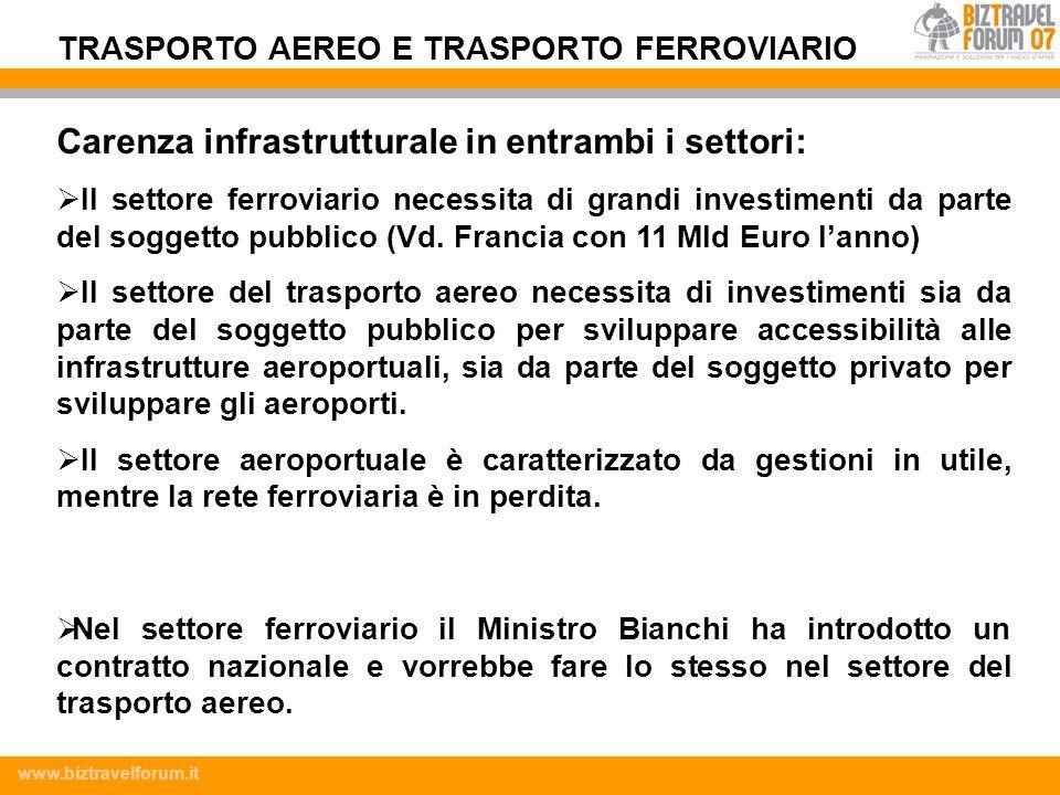 www.biztravelforum.it Carenza infrastrutturale in entrambi i settori: Il settore ferroviario necessita di grandi investimenti da parte del soggetto pu