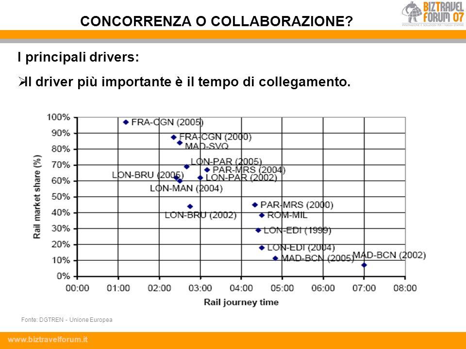 www.biztravelforum.it I principali drivers: Il driver più importante è il tempo di collegamento. CONCORRENZA O COLLABORAZIONE? Fonte: DGTREN - Unione