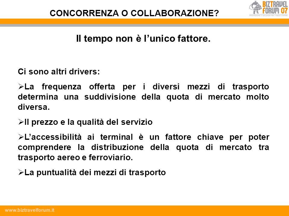 www.biztravelforum.it Il tempo non è lunico fattore. Ci sono altri drivers: La frequenza offerta per i diversi mezzi di trasporto determina una suddiv