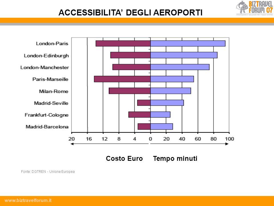 www.biztravelforum.it Costo EuroTempo minuti ACCESSIBILITA DEGLI AEROPORTI Fonte: DGTREN - Unione Europea