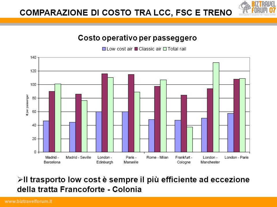 www.biztravelforum.it Costo operativo per passeggero Il trasporto low cost è sempre il più efficiente ad eccezione della tratta Francoforte - Colonia