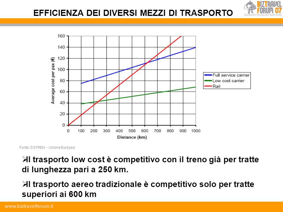 www.biztravelforum.it Il trasporto low cost è competitivo con il treno già per tratte di lunghezza pari a 250 km. Il trasporto aereo tradizionale è co