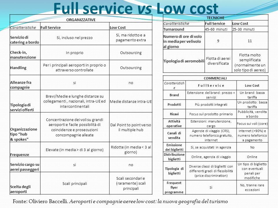 Full service vs Low cost TECNICHE CaratteristicheFull ServiceLow Cost Turnaround45-60 minuti25-30 minuti Numero di ore di volo in media per velivolo a