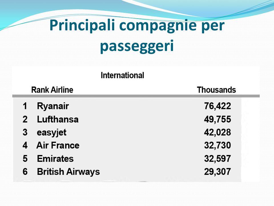 Principali compagnie per passeggeri