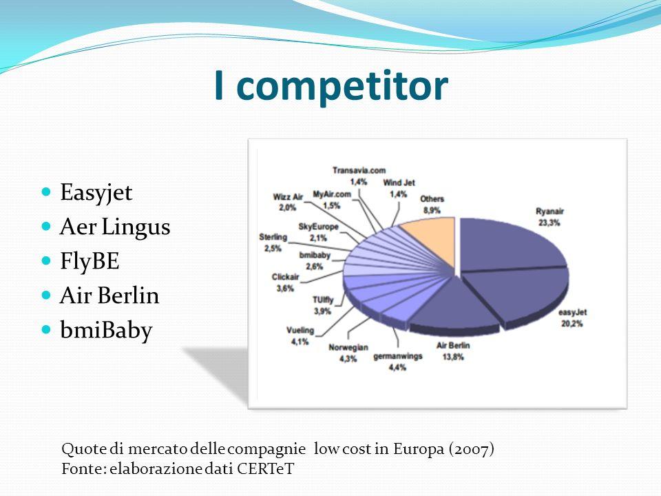 I competitor Easyjet Aer Lingus FlyBE Air Berlin bmiBaby Quote di mercato delle compagnie low cost in Europa (2007) Fonte: elaborazione dati CERTeT