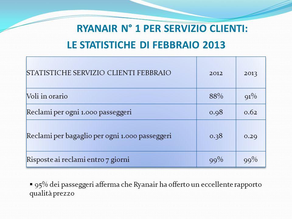 RYANAIR N° 1 PER SERVIZIO CLIENTI: LE STATISTICHE DI FEBBRAIO 2013 95% dei passeggeri afferma che Ryanair ha offerto un eccellente rapporto qualità pr