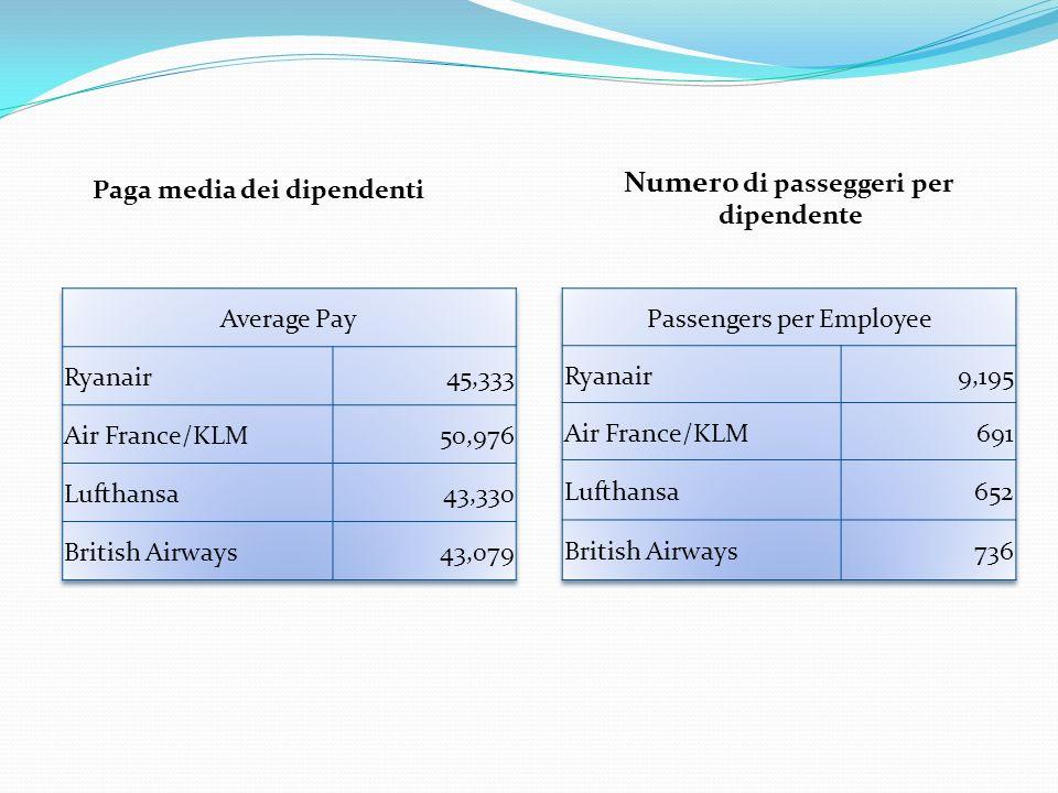 Paga media dei dipendenti Numero di passeggeri per dipendente
