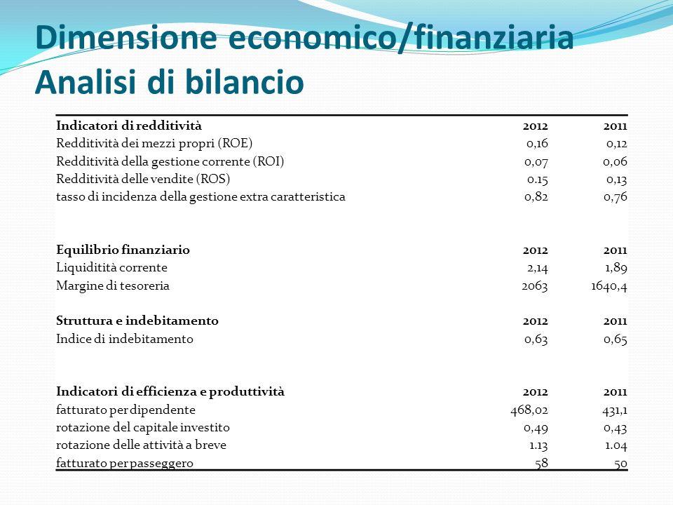 Dimensione economico/finanziaria Analisi di bilancio Indicatori di redditività20122011 Redditività dei mezzi propri (ROE)0,160,12 Redditività della ge