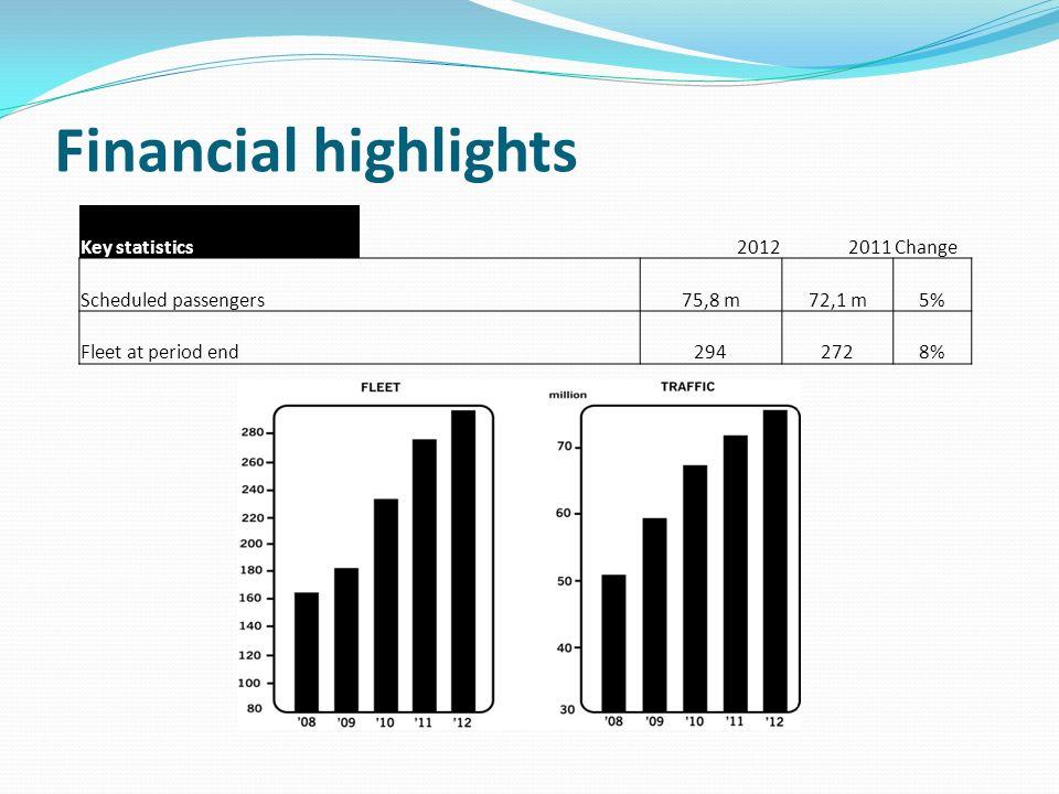 Financial highlights Key statistics20122011Change Scheduled passengers75,8 m72,1 m5% Fleet at period end2942728%
