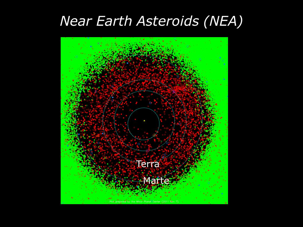 Near Earth Asteroids (NEA) Marte Terra