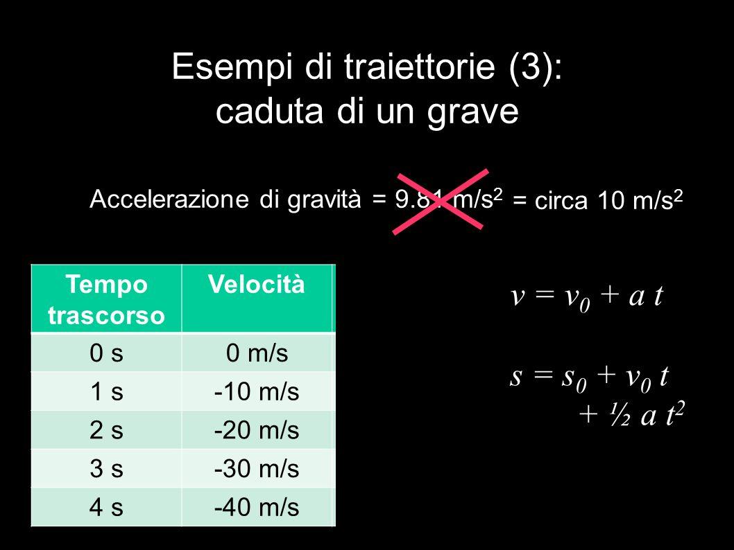 Esempi di traiettorie (3): caduta di un grave Accelerazione di gravità = 9.81 m/s 2 Tempo trascorso VelocitàDistanza 0 s0 m/s0 m 1 s-10 m/s-5 m 2 s-20 m/s-20 m 3 s-30 m/s-45 m 4 s-40 m/s-80 m = circa 10 m/s 2 v = v 0 + a t s = s 0 + v 0 t + ½ a t 2