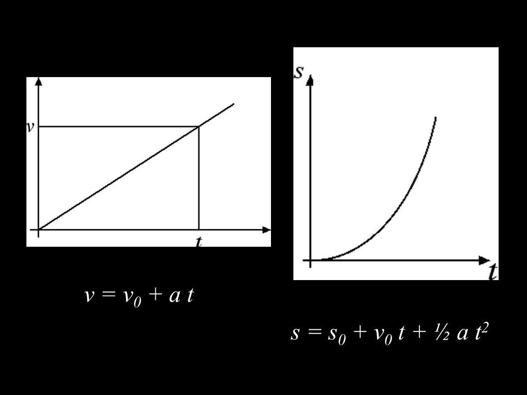 v = v 0 + a t s = s 0 + v 0 t + ½ a t 2