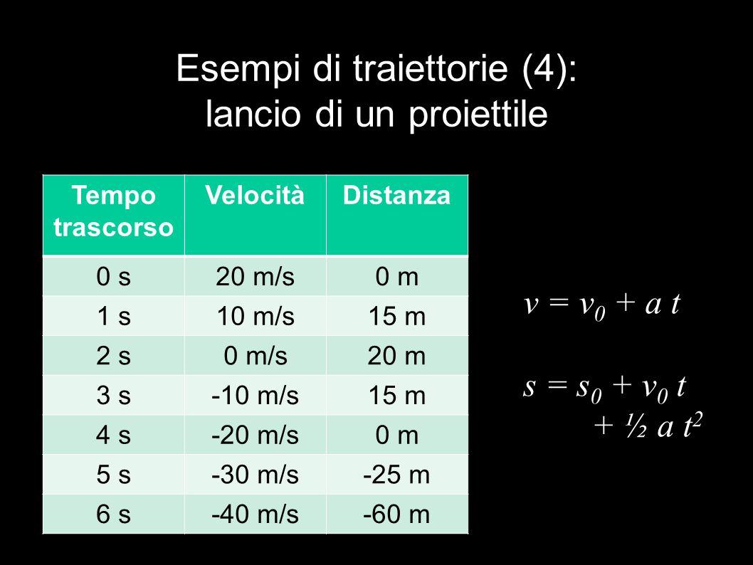 Esempi di traiettorie (4): lancio di un proiettile Tempo trascorso VelocitàDistanza 0 s20 m/s0 m 1 s10 m/s15 m 2 s0 m/s20 m 3 s-10 m/s15 m 4 s-20 m/s0 m 5 s-30 m/s-25 m 6 s-40 m/s-60 m v = v 0 + a t s = s 0 + v 0 t + ½ a t 2