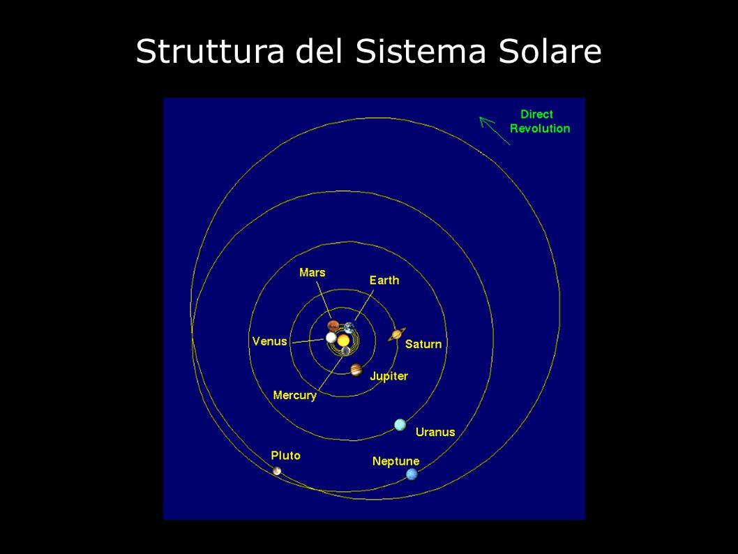 Il Sistema Solare interno