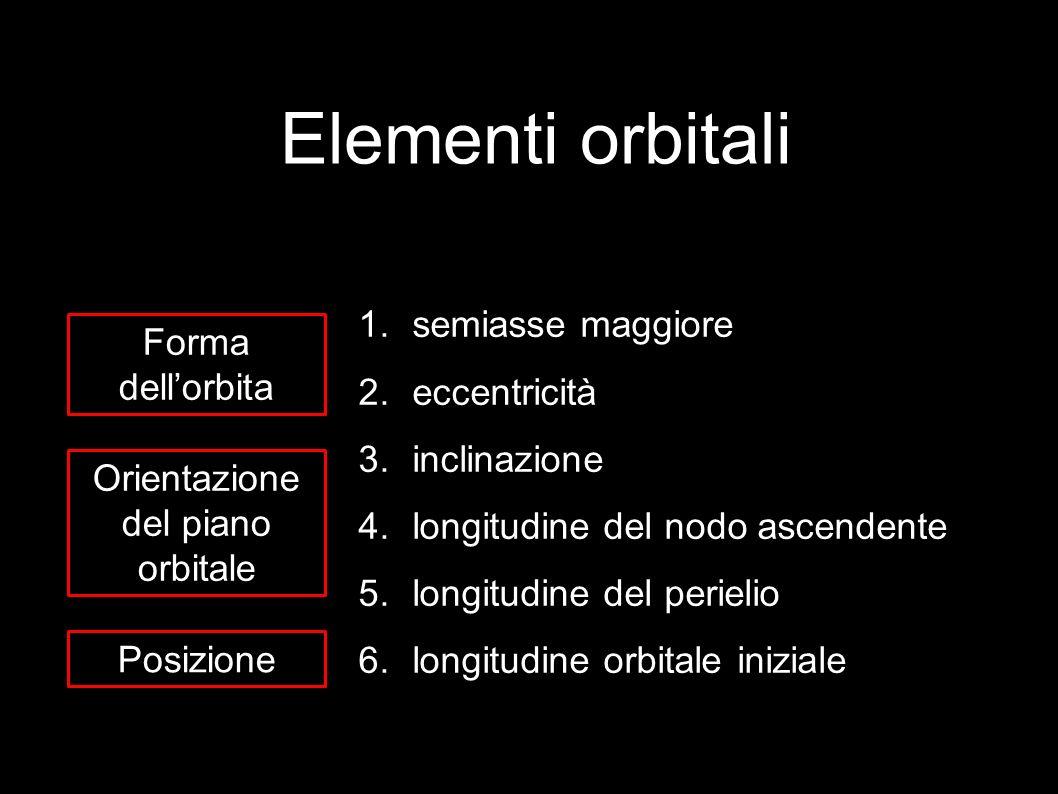 Elementi orbitali 1.semiasse maggiore 2.eccentricità 3.inclinazione 4.longitudine del nodo ascendente 5.longitudine del perielio 6.longitudine orbitale iniziale Forma dellorbita Orientazione del piano orbitale Posizione