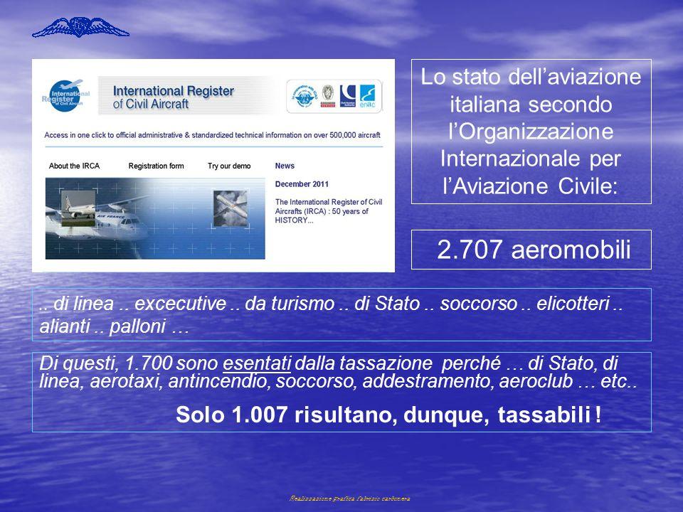 Realizzazione grafica fabrizio carbonera 2.707 aeromobili Lo stato dellaviazione italiana secondo lOrganizzazione Internazionale per lAviazione Civile