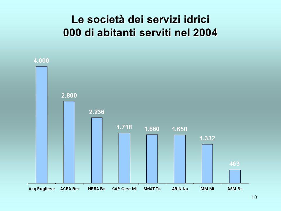 10 Le società dei servizi idrici 000 di abitanti serviti nel 2004