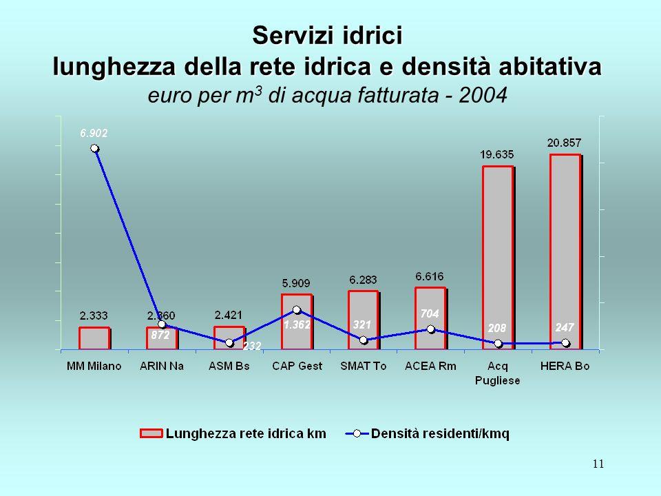 11 Servizi idrici lunghezza della rete idrica e densità abitativa Servizi idrici lunghezza della rete idrica e densità abitativa euro per m 3 di acqua fatturata - 2004