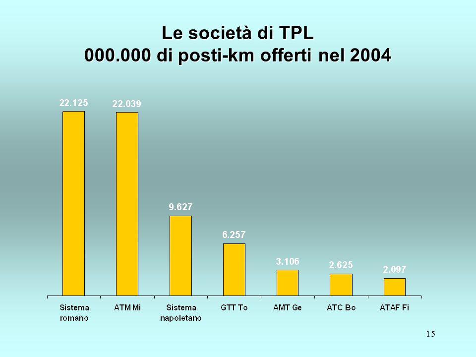 15 Le società di TPL 000.000 di posti-km offerti nel 2004