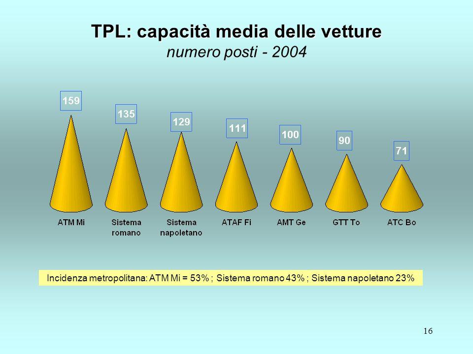 16 TPL: capacità media delle vetture TPL: capacità media delle vetture numero posti - 2004 Incidenza metropolitana: ATM Mi = 53% ; Sistema romano 43% ; Sistema napoletano 23%