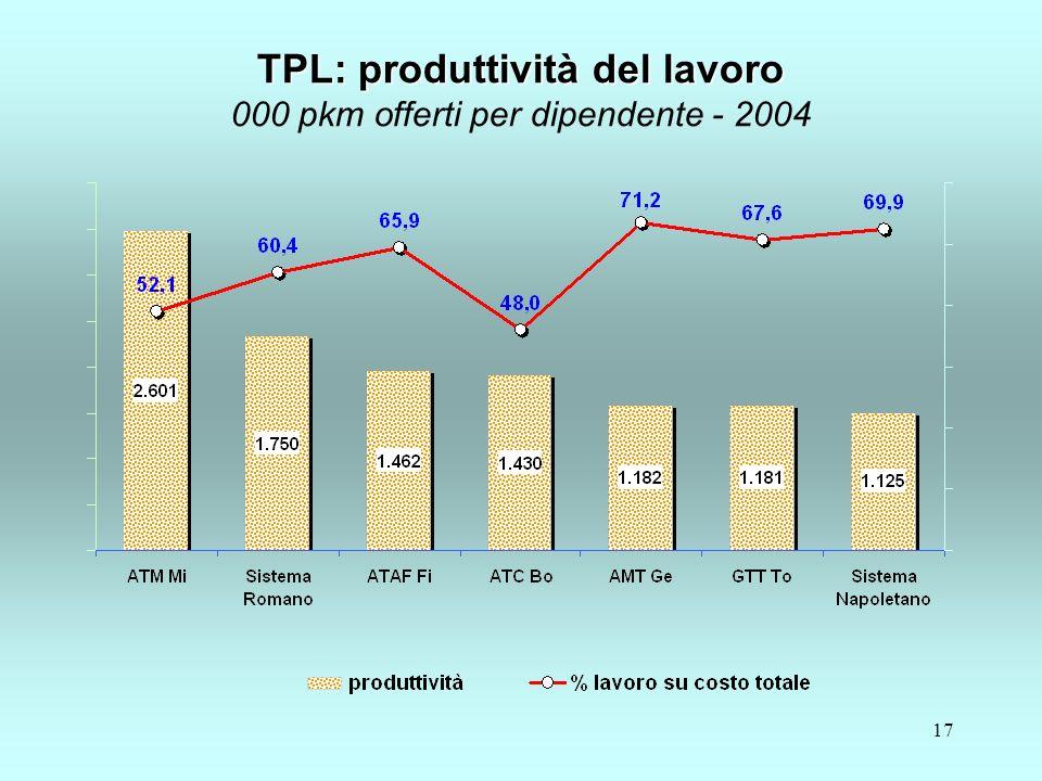17 TPL: produttività del lavoro TPL: produttività del lavoro 000 pkm offerti per dipendente - 2004